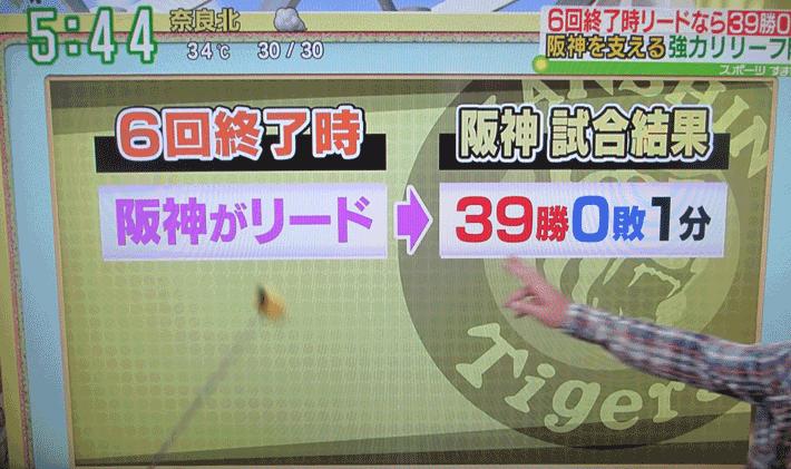 6回までに阪神がリード