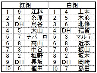 阪神タイガース紅白戦メンバー
