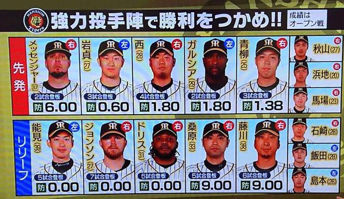 阪神の投手陣