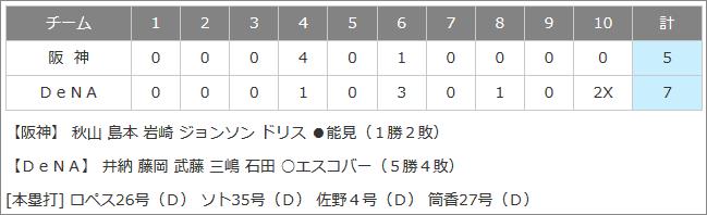 2019.9.4の試合結果