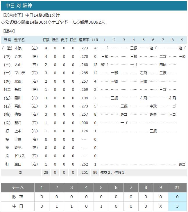2019.09.14今日の試合結果