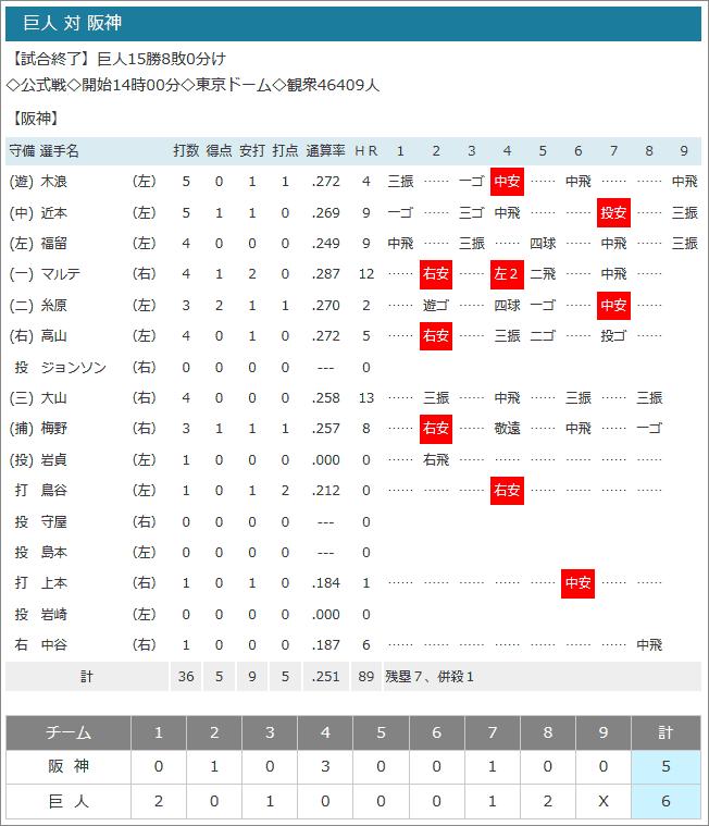 2019.09.15今日の試合結果