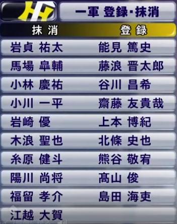 阪神タイガース抹消選手