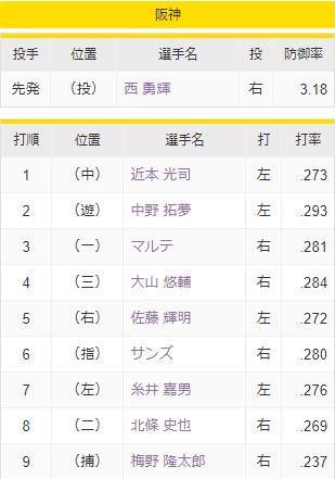 日本ハムvs.阪神先発オーダー