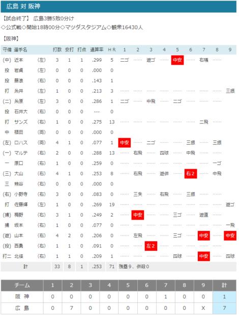 2021-07-02 広島vs.阪神スコア