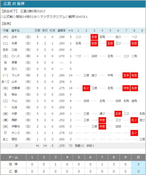 2021-07-03 広島vs.阪神スコア
