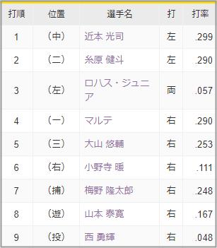 2021-07-02 阪神タイガース先発メンバー
