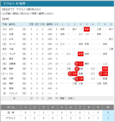 2021-07-06 ヤクルトvs.阪神スコア