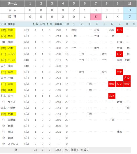 2021-09-03 阪神タイガース先発
